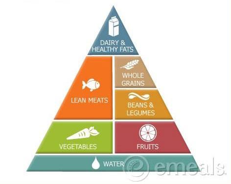 clean food อาหารคลีน คืออะไร