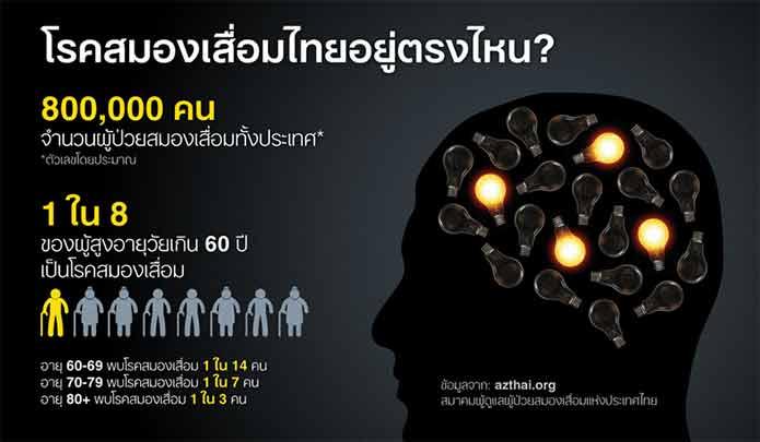 โรคสมองเสื่อม การป้องกันรักษา