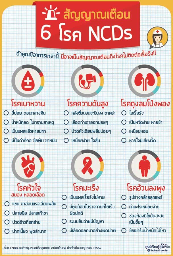 โรค NCDs สสส